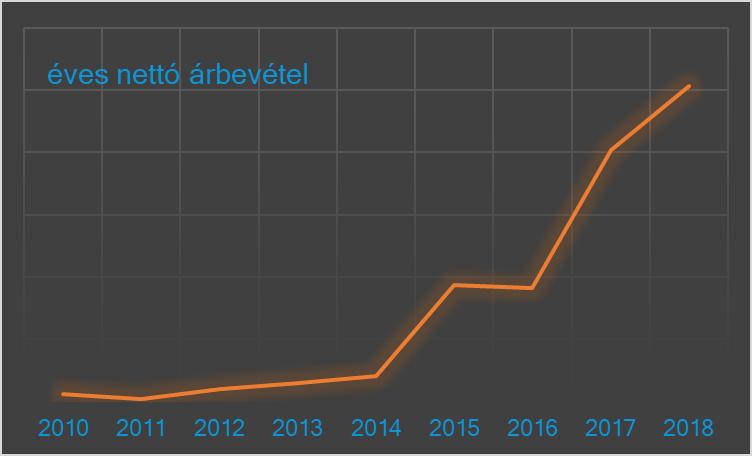 honlap-grafikon_18_hu